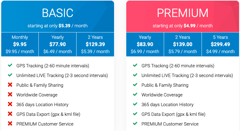 Tractive subscription plans