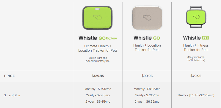 Whistle collar subscription plans