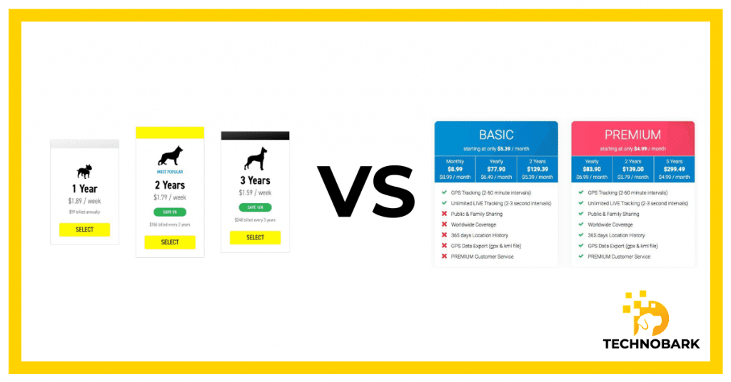 Pricing and subscription comparison between Fi and Tractive GPS collars.