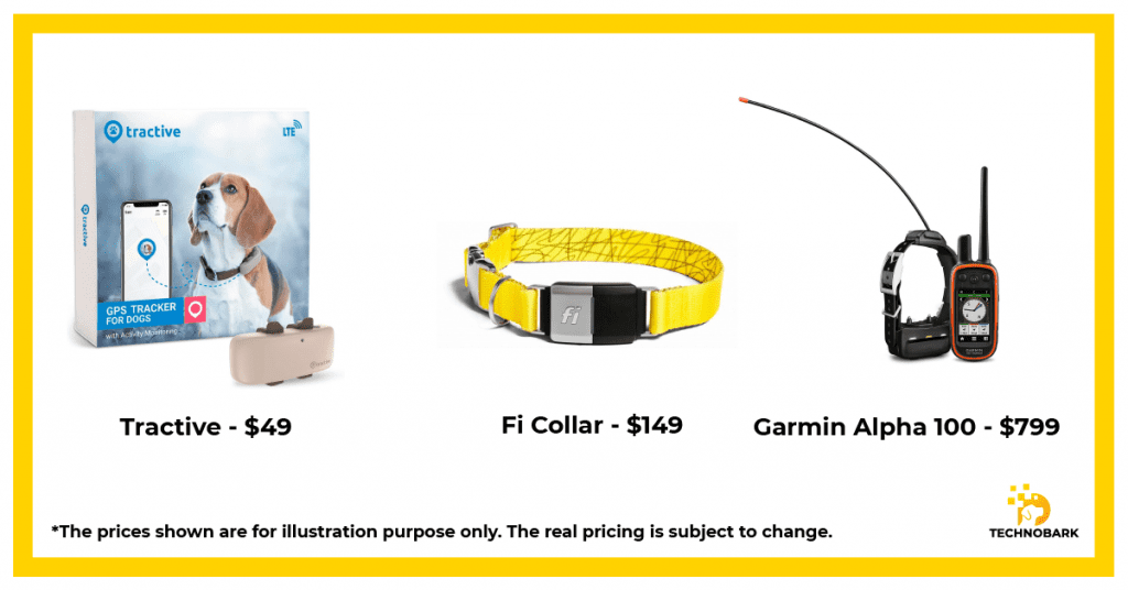 Price range for different dog GPS trackers.